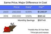 Interest Rates and Home Affordability