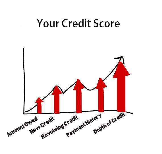 How to Repair Your Credit After A Short Sale
