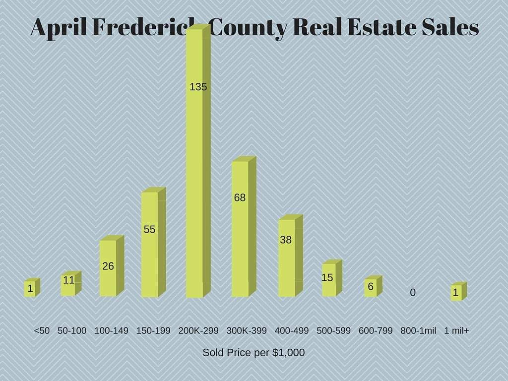 frederick real estate