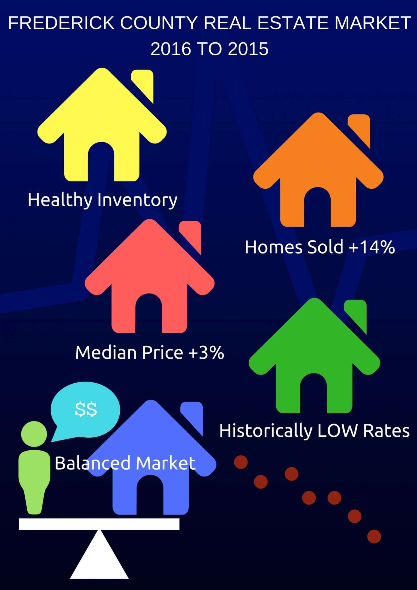 FREDERICK COUNTY REAL ESTATE MARKET 2016 COMPARED TO 2015