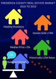Frederick County Real Estate Market - Summer 2016