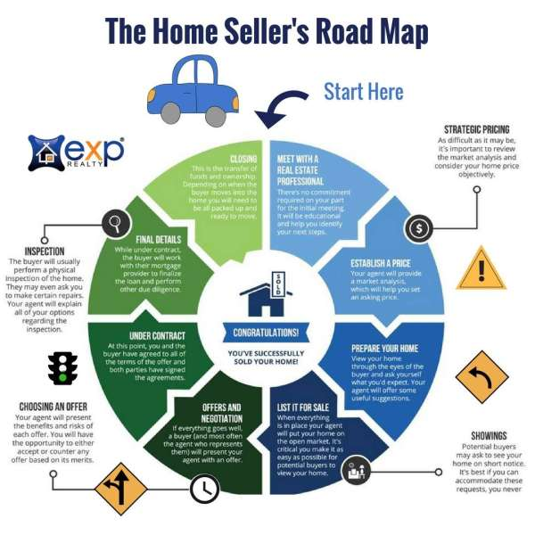 A Road Map for Home Sellers