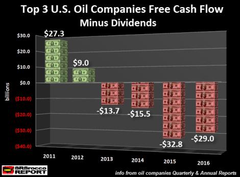 top-3-us-oil-companies-free-cash-flow-minus-dividends-2011-2016