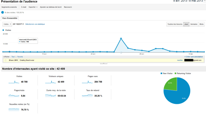 Google Analytics - Annotations