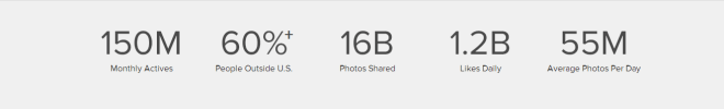 Instagram - Stats