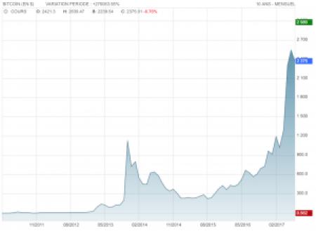 Cours du BitCoin depuis 2009, une des monnaies virtuelles existante