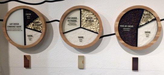 Maison Cailler : Composition des chocolats Cailler