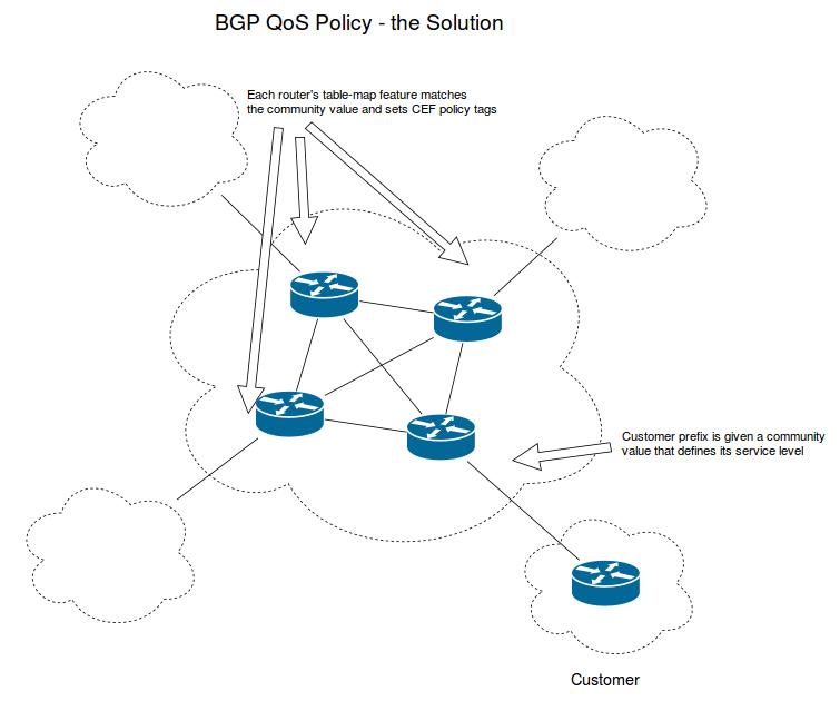 BGP Design & Implementation Part 15