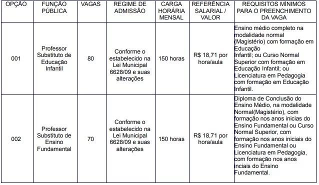 Print do edital Concurso Prefeitura de Piracicaba