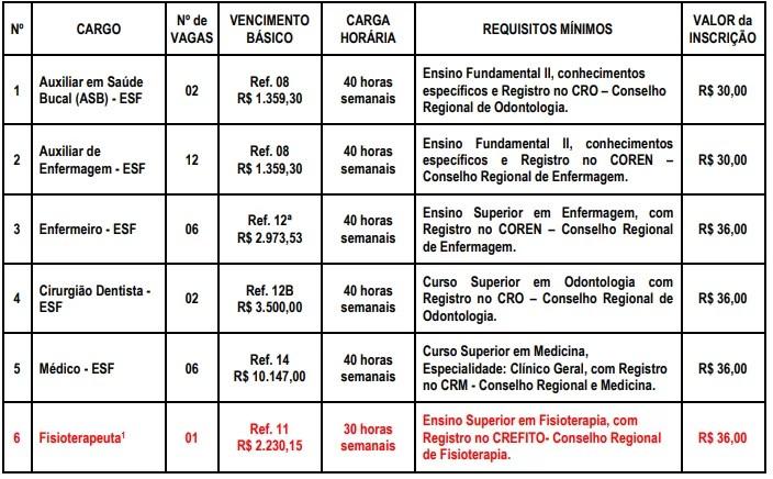 Concurso da Prefeitura de Itararé