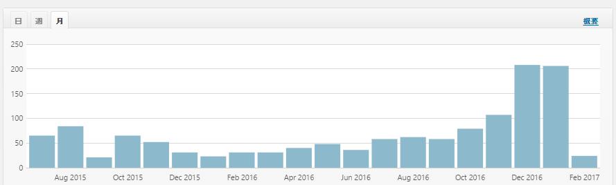 失敗ブログのアクセス