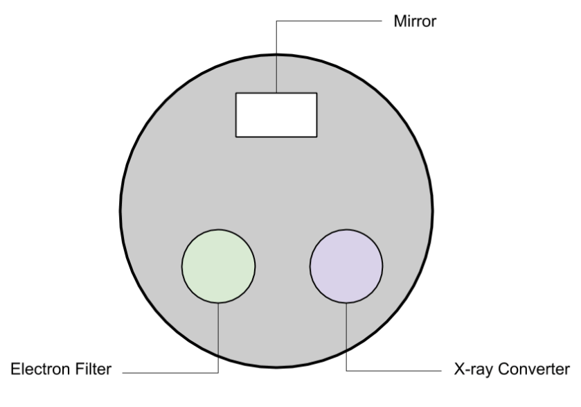 Therac-25 (top view). A view of the turntable showing three devices placed equistantly: a mirror, an electron filter, and an X-ray converter.