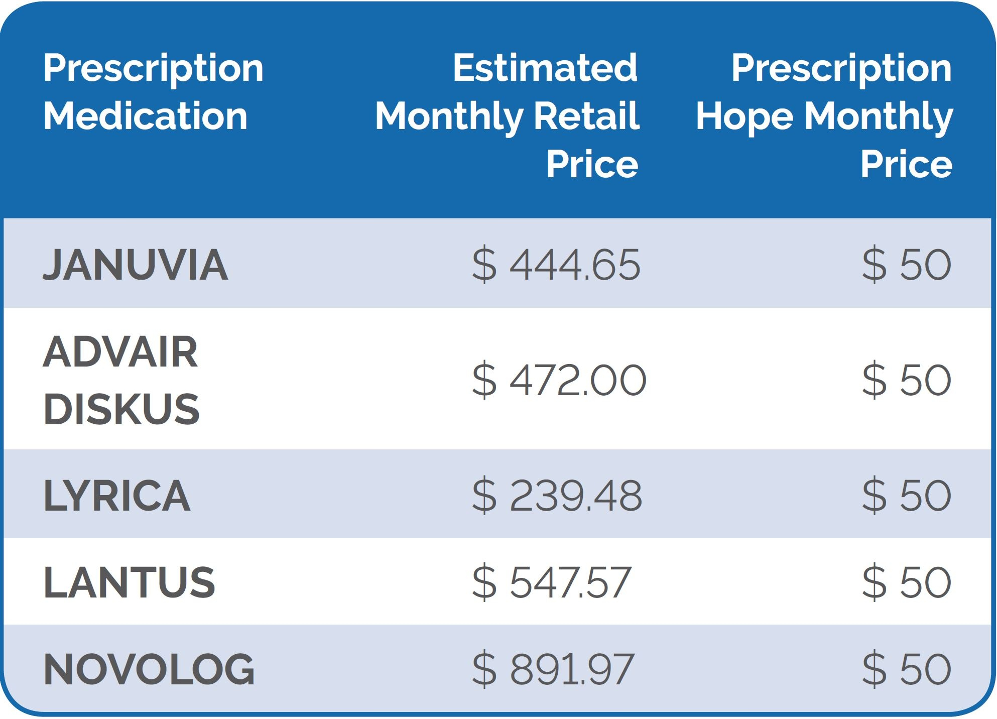 Trulicity Coupon (Dulaglutide) - $50 Per Month Total Cost ...