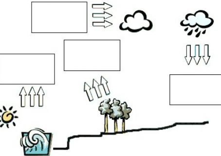 Coloring For Water Cycle Diagram Fill In Coloring Pages