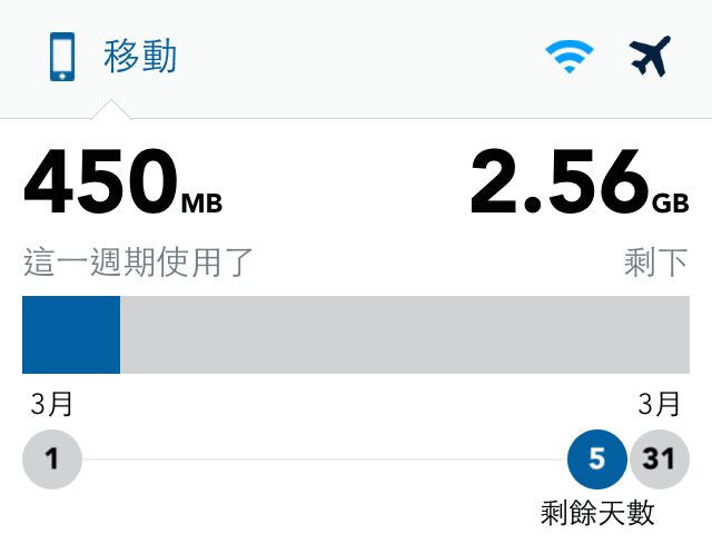 My Data Manager 紀錄手機網路流量使用情形,超過限制前跳出警告通知(iOS、Android)