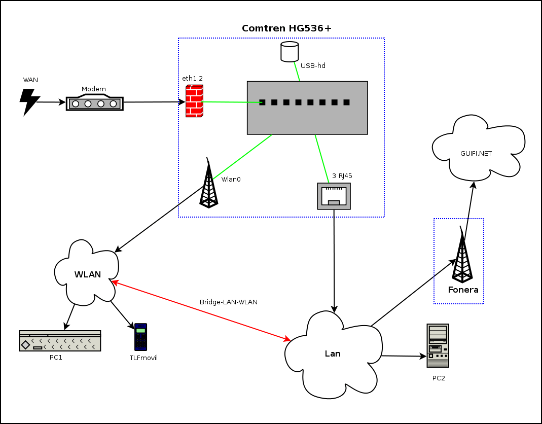 Wireless Modem Connection Diagram, Wireless, Get Free