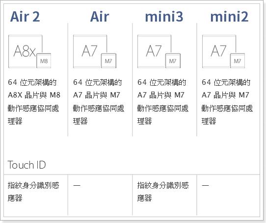 ipad_air2_mini3_5