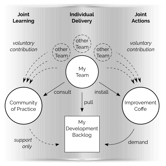 Schema for Communities of Practice and Improvement Coffees