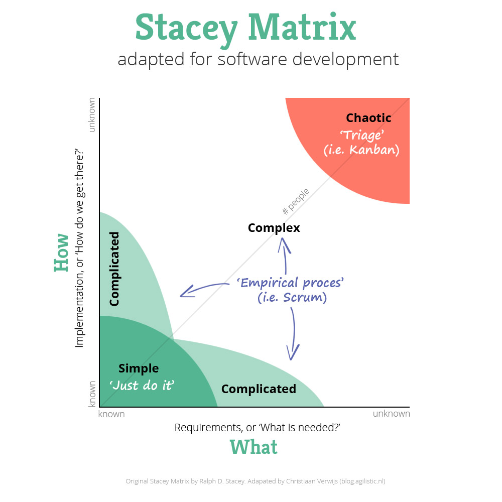 Stacey Matrix - adapted to software development