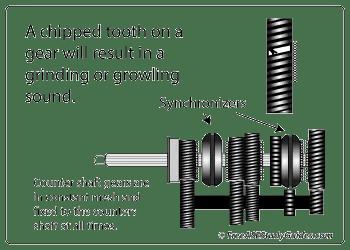 Manual Transmission Gear Inspection Repair