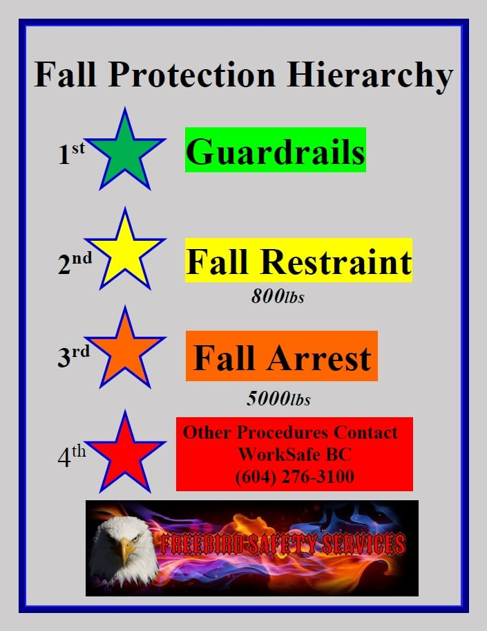 Best Fall Protection Training Construction Fraser Valley