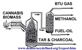 Cannabis for Fuel