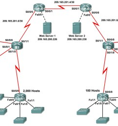 packet tracer activity ip address subnetting challenge [ 5228 x 2429 Pixel ]
