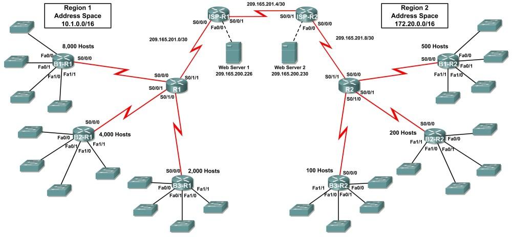 medium resolution of packet tracer activity ip address subnetting challenge