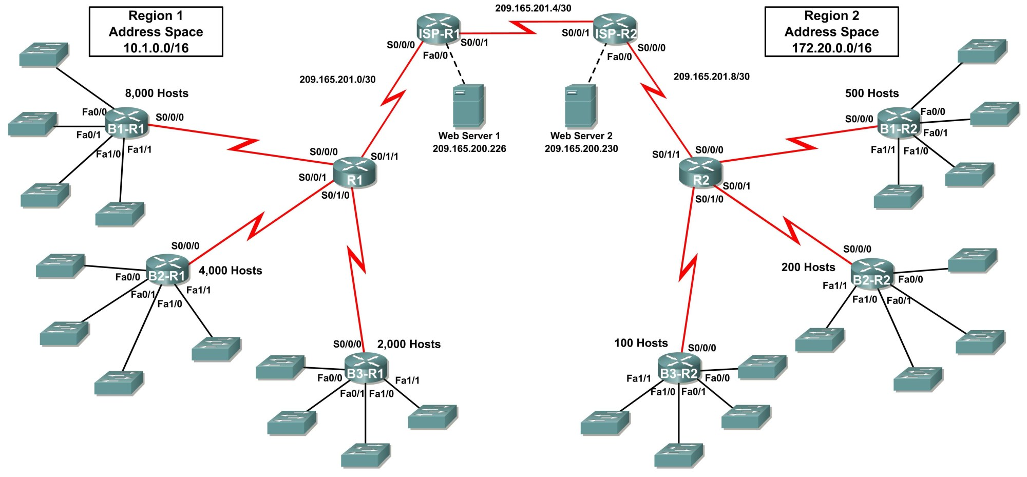 hight resolution of packet tracer activity ip address subnetting challenge