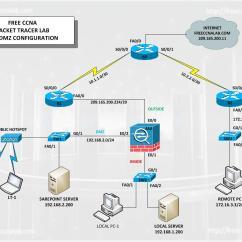 Dmz Network Diagram With 3 Velux Electric Window Wiring Ids San Elsavadorla