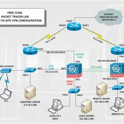 Site To Vpn Diagram 1994 Acura Legend Radio Wiring Asa Packet Tracer Lab