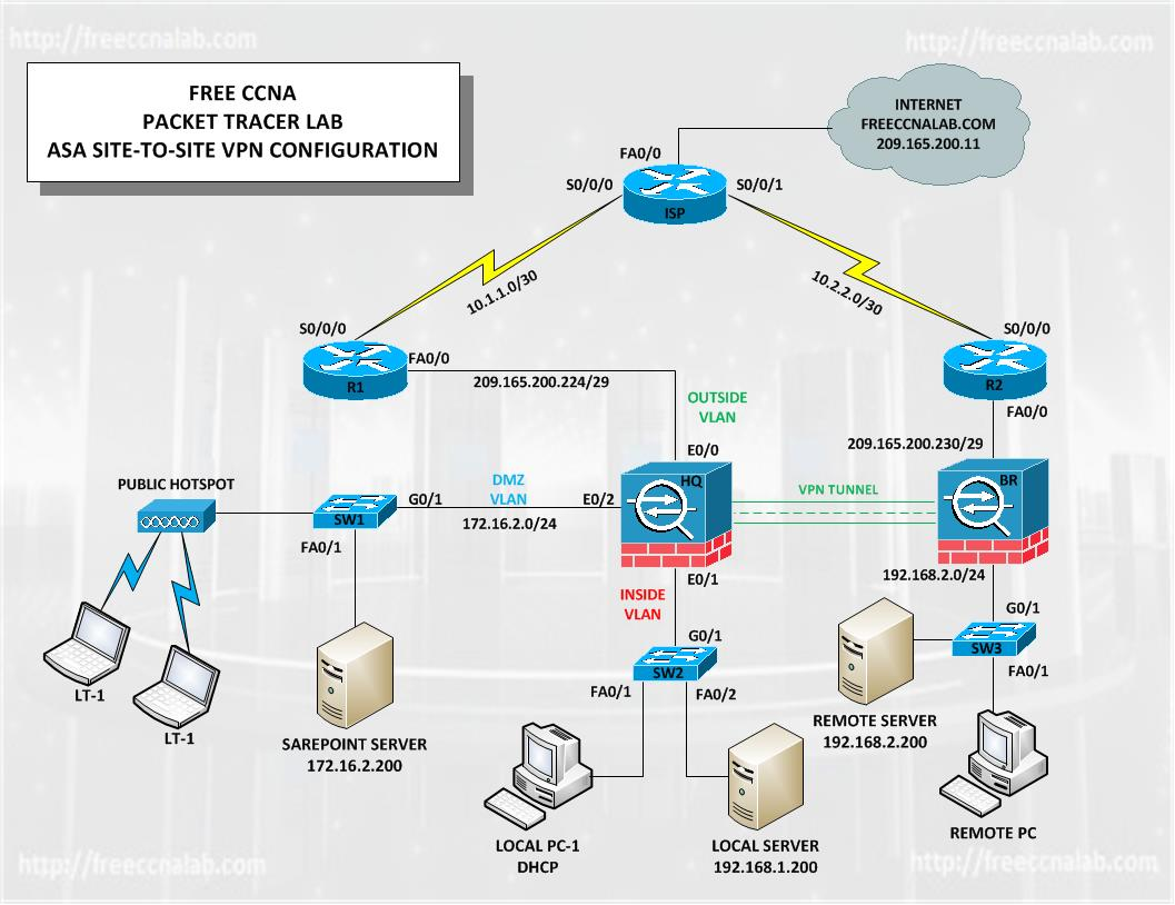 site to vpn network diagram narva 5 pin relay wiring asa packet tracer lab