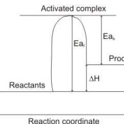 What Is An Energy Level Diagram 240sx Wiring Stereo Use Of Diagrams Endothermic
