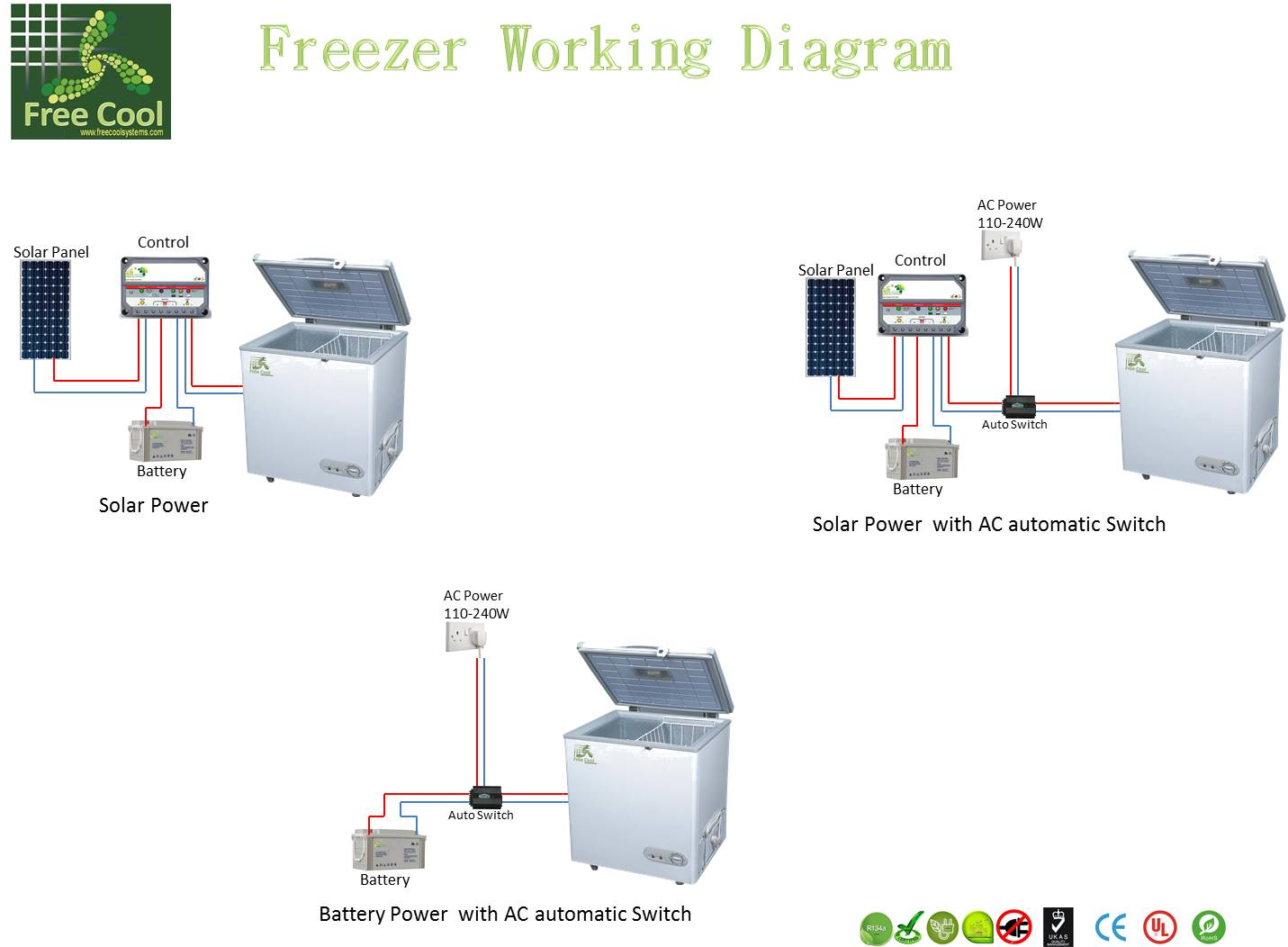 how a freezer works diagram yamaha virago 250 wiring free cool systems home