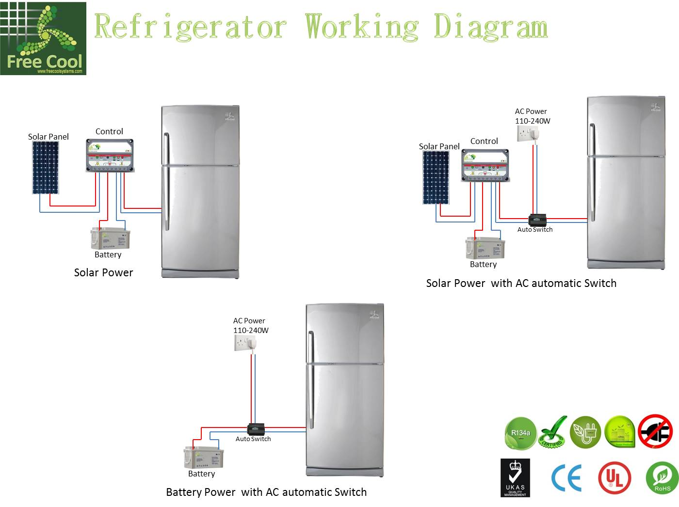 how a freezer works diagram 2003 kia sorento engine free cool systems home