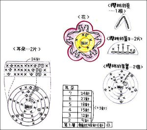 Graphic of the pattern that you will use to make this Hello Kitty kitten's crochet doll step by step.