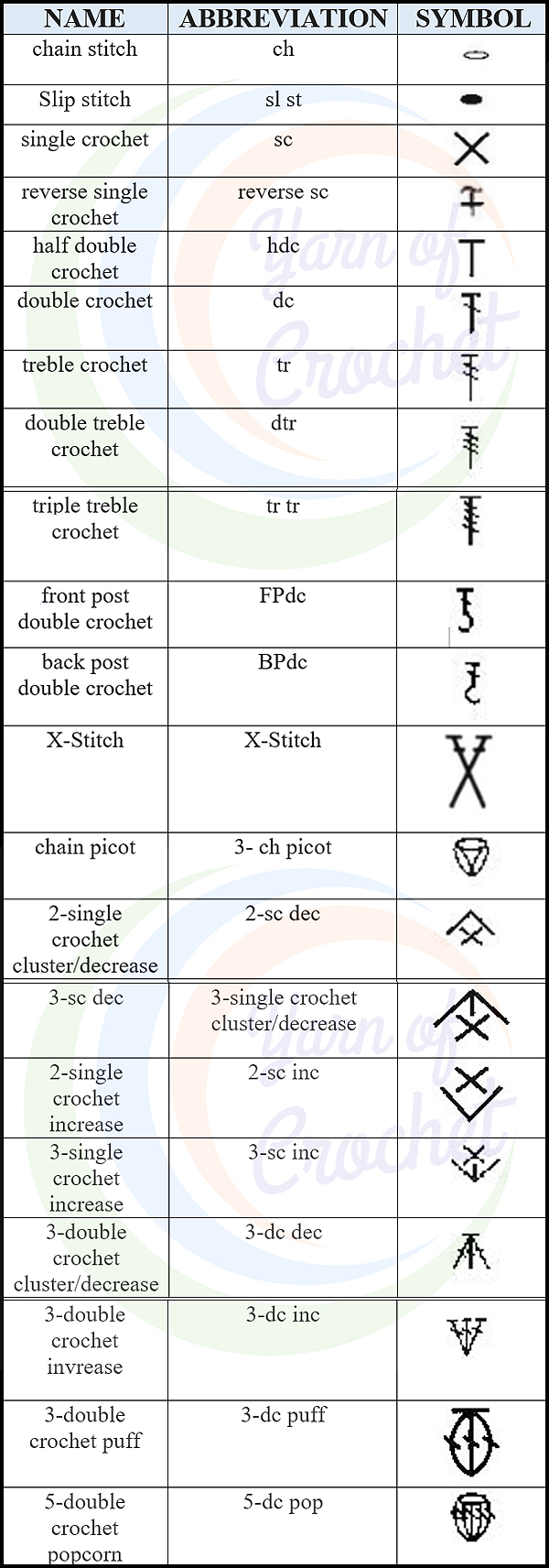 See a complete table with the most commonly used crochet stitches. With abbreviations and symbols to follow graphs and grade patterns - Yarn of Crochet in freecrochetfashion.com
