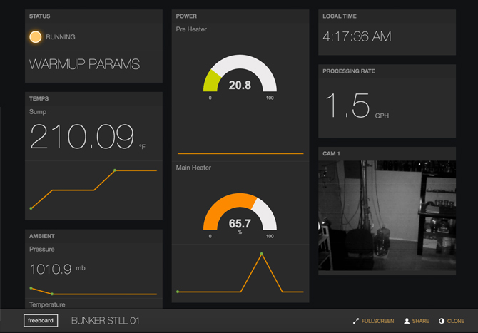 Data Dashboard For Internet Of Things Free Dashboard