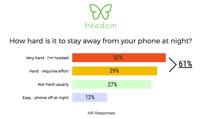 How hard is it to turn off phone at night?