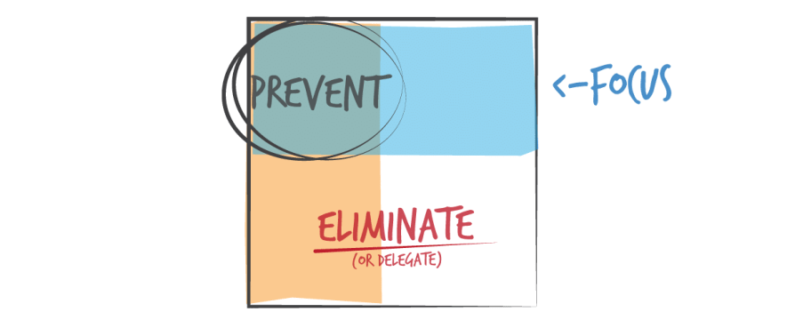 eliminate or delegate the non-important, prevent the urgent, and focus on the important.