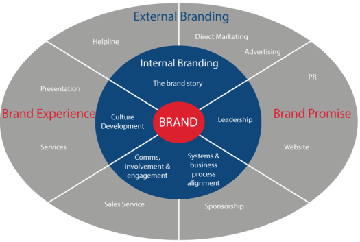 branding-business-implementation