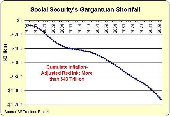 social security system should not be privatized Creating a better social security system for america even if social security is not privatized greatly from a privatized social security system.