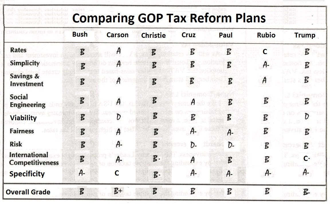 Grading tax reform plans international liberty ben carson gets the best grade because he says he wants a pure flat tax but he doesnt get an a because there are no details in theory you dont need a falaconquin