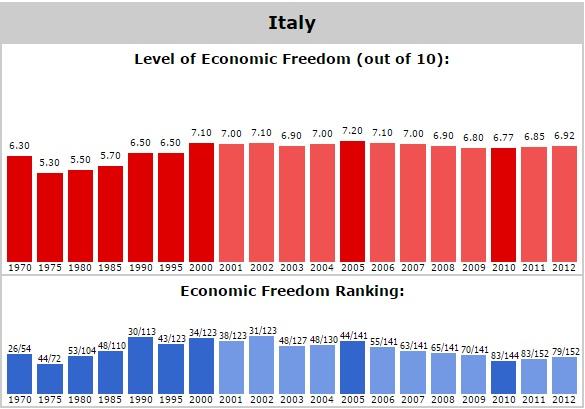 Italy economic freedom