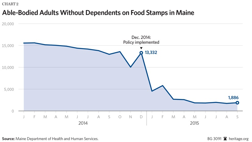 State Of Maine Food Stamps