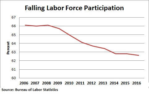 labor force participation under Barack Obama