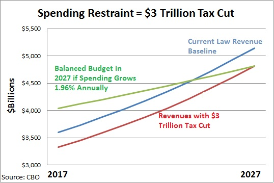 CBO-Balanced-Budget-3-Trillion-Tax-Cut-Jan-2017