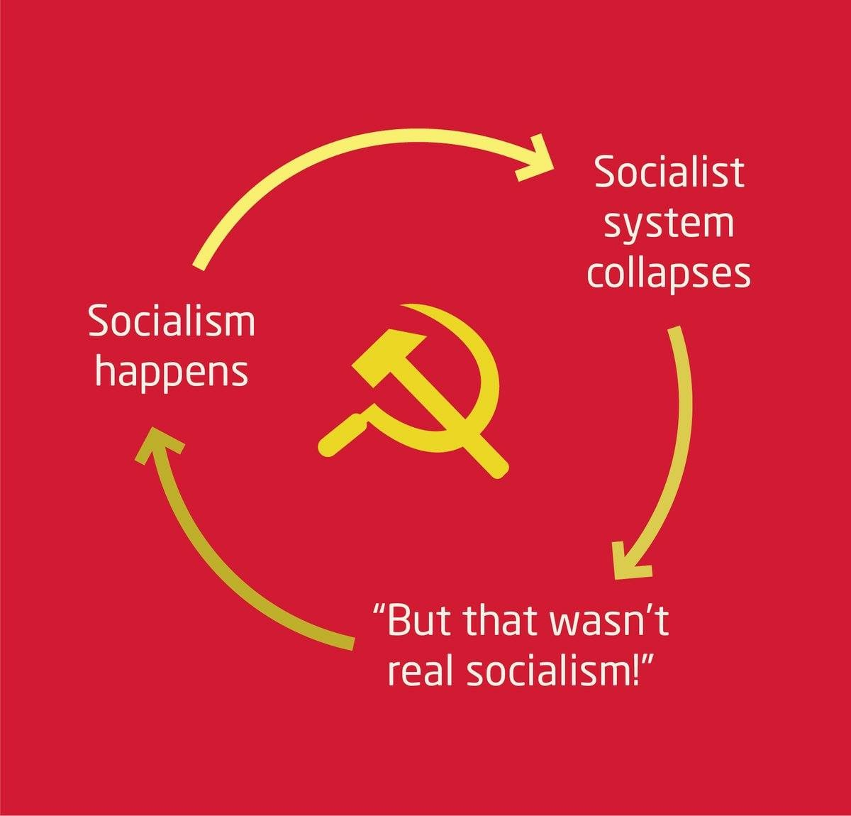 Image result for SOCIALISM