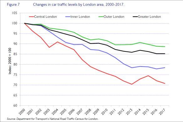 car traffic levels 2017