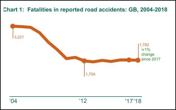 National Fatalities 2018